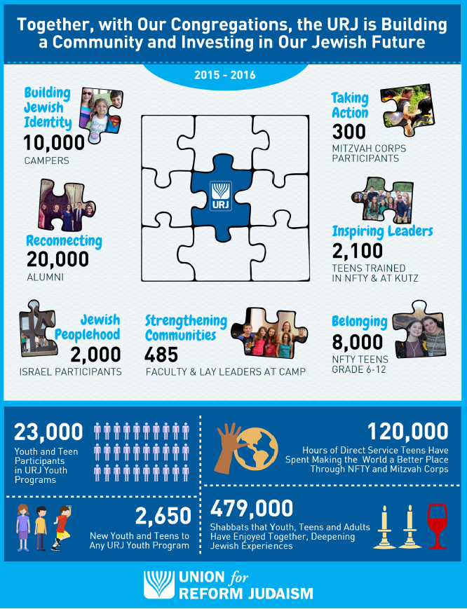 infographic about the statistics and successes of URJ youth programming in 2015 and 2016