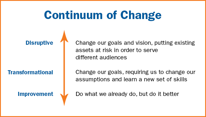 Continuum of Change graphic with explanations (from the bottom up) of Improvement, Transformational Change, and Disruptive Change